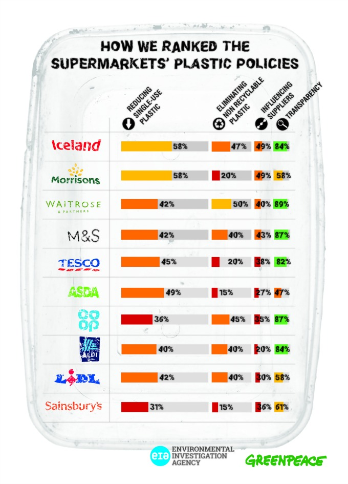Supermarket scorecard from Greenpeace
