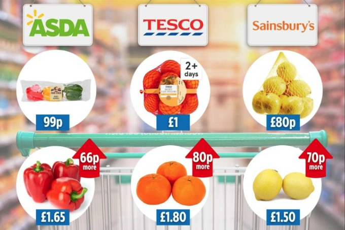 supermarket packaged veg comparison via the sun
